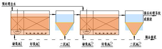 BCB组合流程图