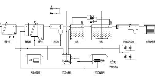 高寒地区生活污水处理技术解决方案工艺流程