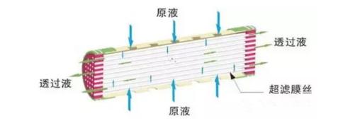 外压式超滤膜