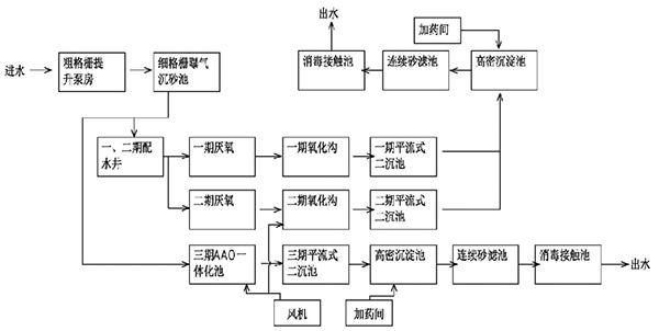 苏州市吴中城区污水处理厂填料案例主体流程图