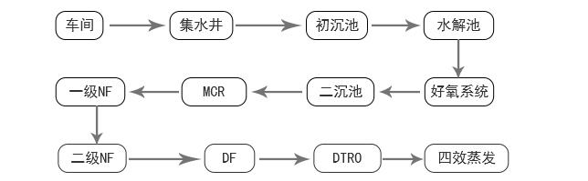 山东愉悦家纺有限公司MBR膜案例工艺流程