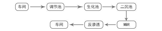 无锡捷普绿点精密电子公司MBR膜案例工艺流程