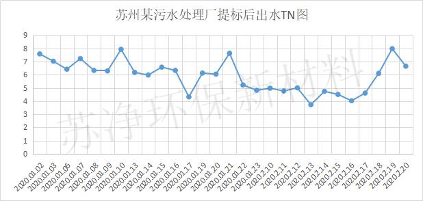 苏州市吴中城区污水处理厂填料案例出水水质